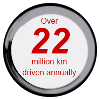 Over 22,000,000 km driven anually